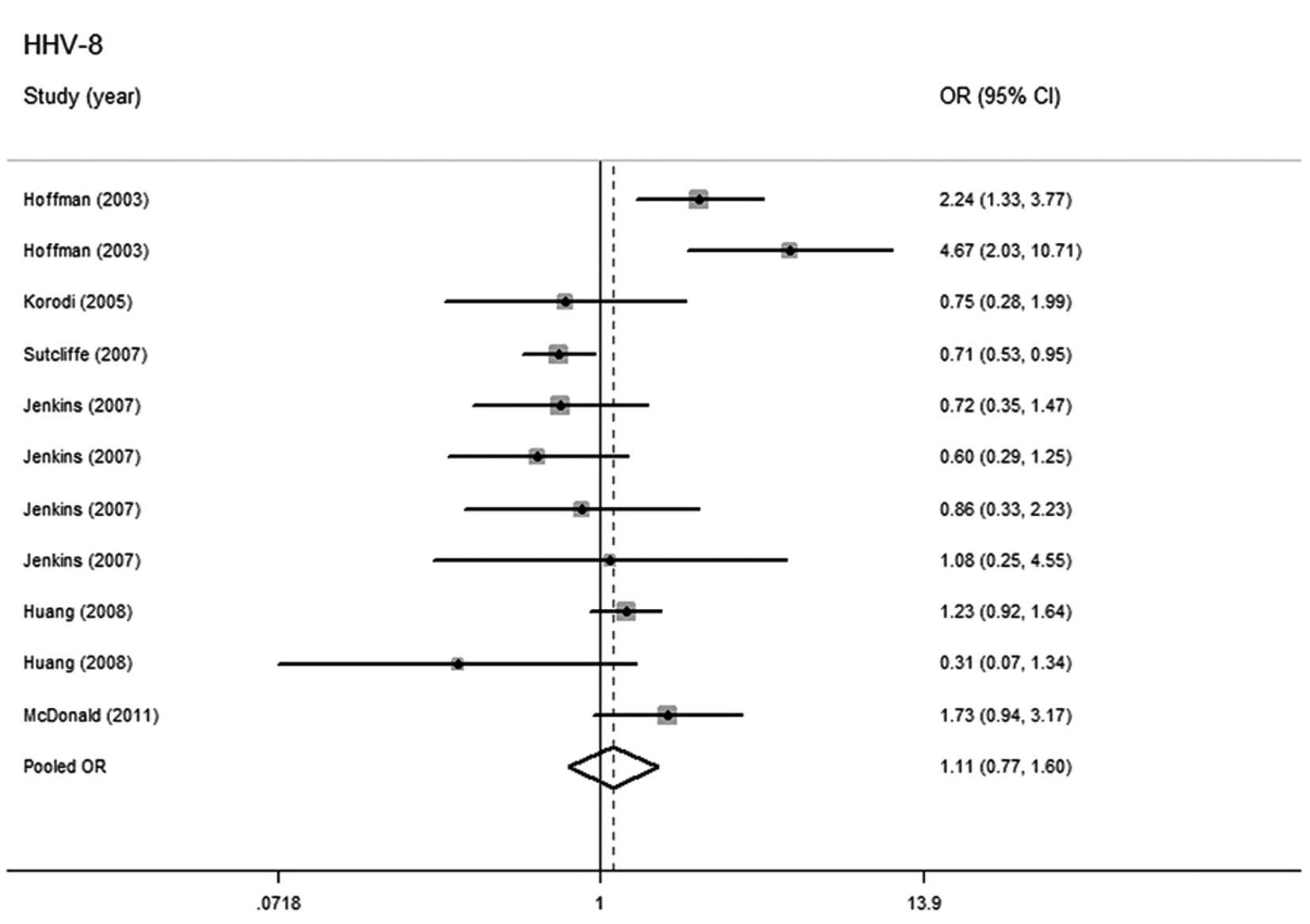 Forest Plots Of Human Herpesvirus 8 HHV Infection And Prostate Cancer Risk For Overall Analysis OR Odds Ratio CI Confidence Interval