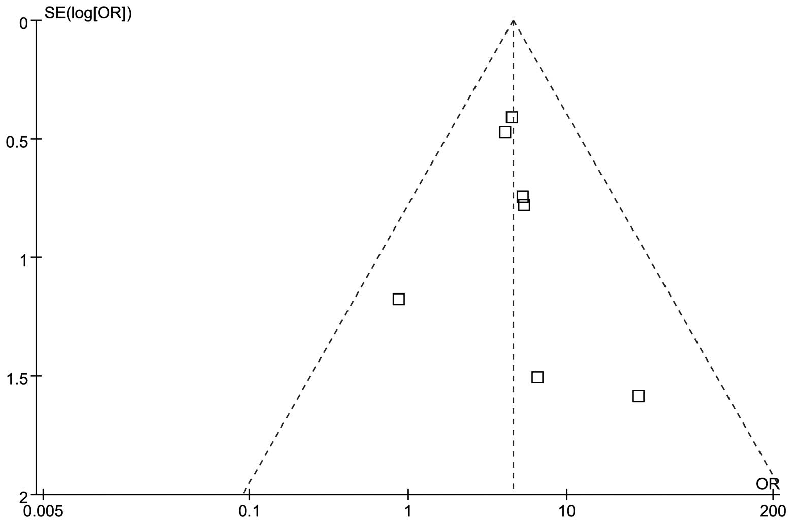 Figure 2 Funnel Plot For Factor V Leiden To Detect Publication Bias Each Square Represents A Separate Study The Indicated Association