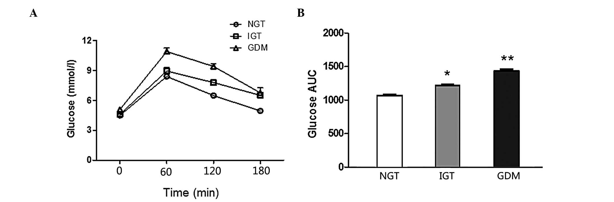 Evaluation of oral glucose tolerance test, β‑cell function and ...