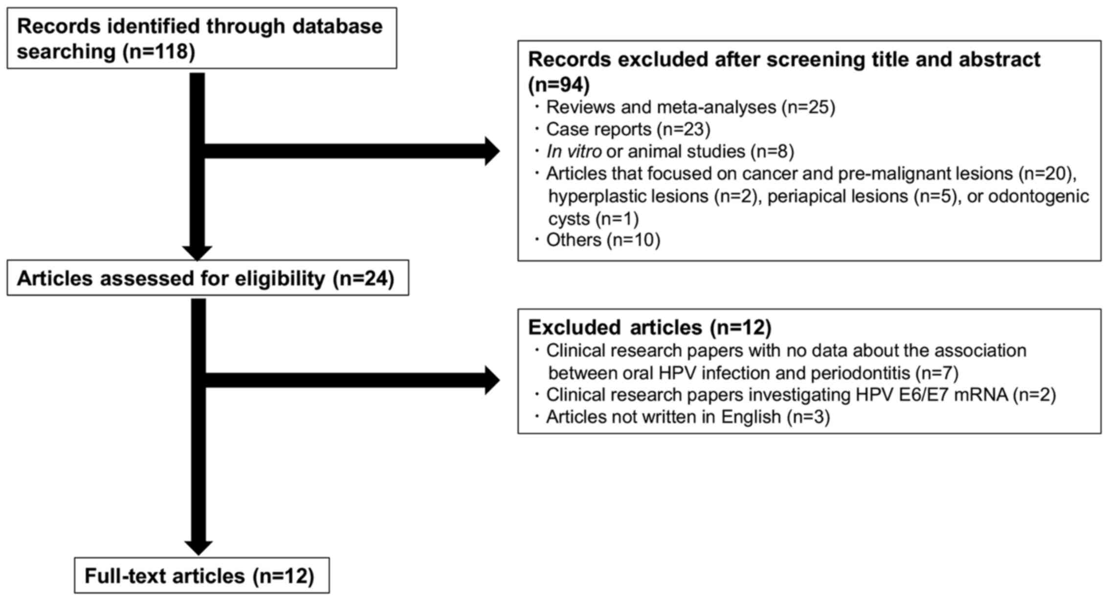 human papillomavirus studies