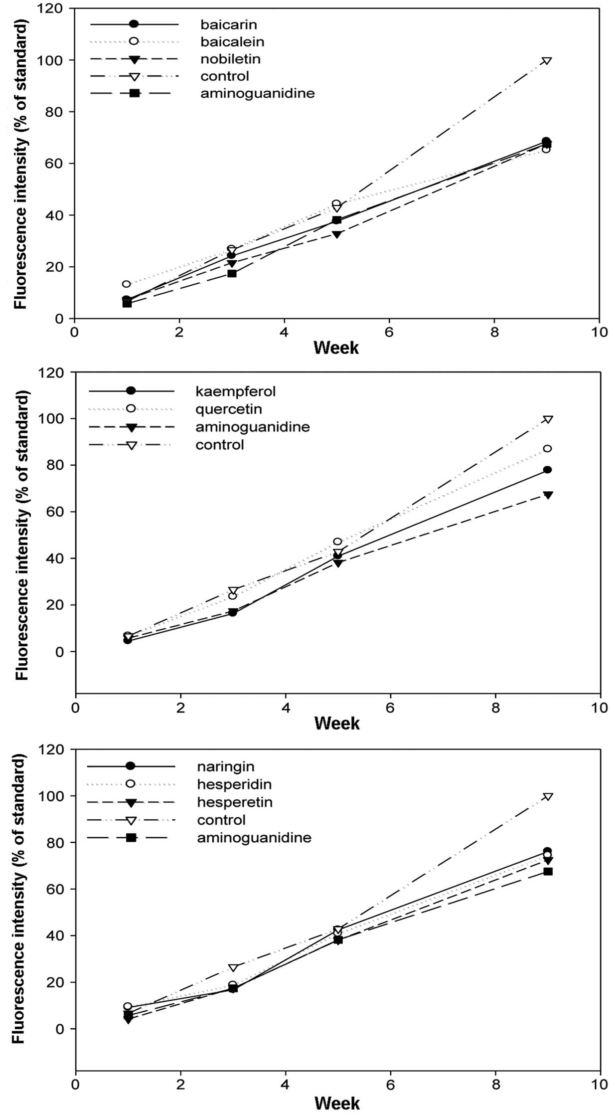 Inhibition Of Ages Formation By Natural Products