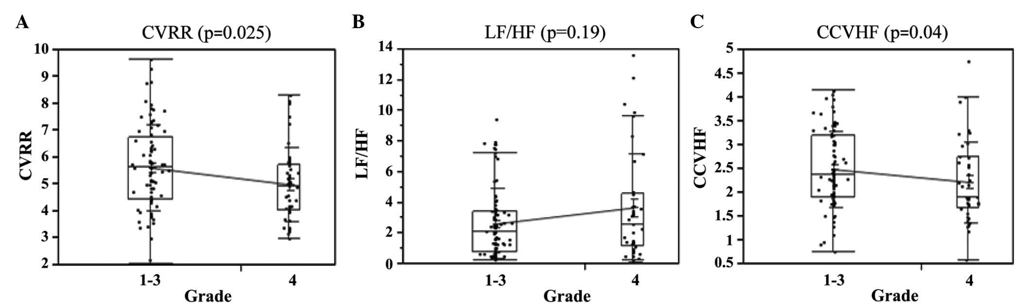 Assessment Of Autonomic Nervous System Function In Nursing Students