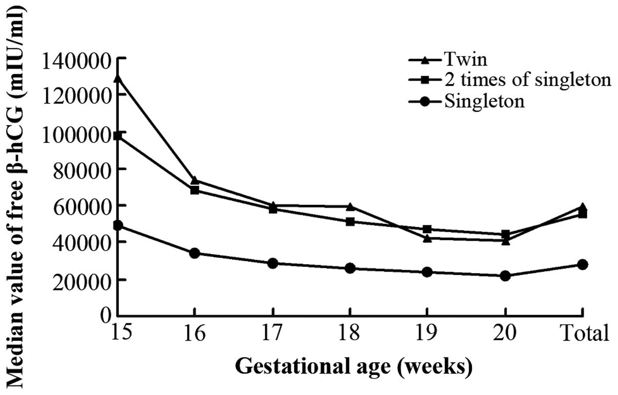 Second trimester maternal serum triple screening marker levels in median values of maternal serum free human chorionic gonadotropin free hcg in twin and singleton pregnant women the concentrations of maternal serum pooptronica Image collections
