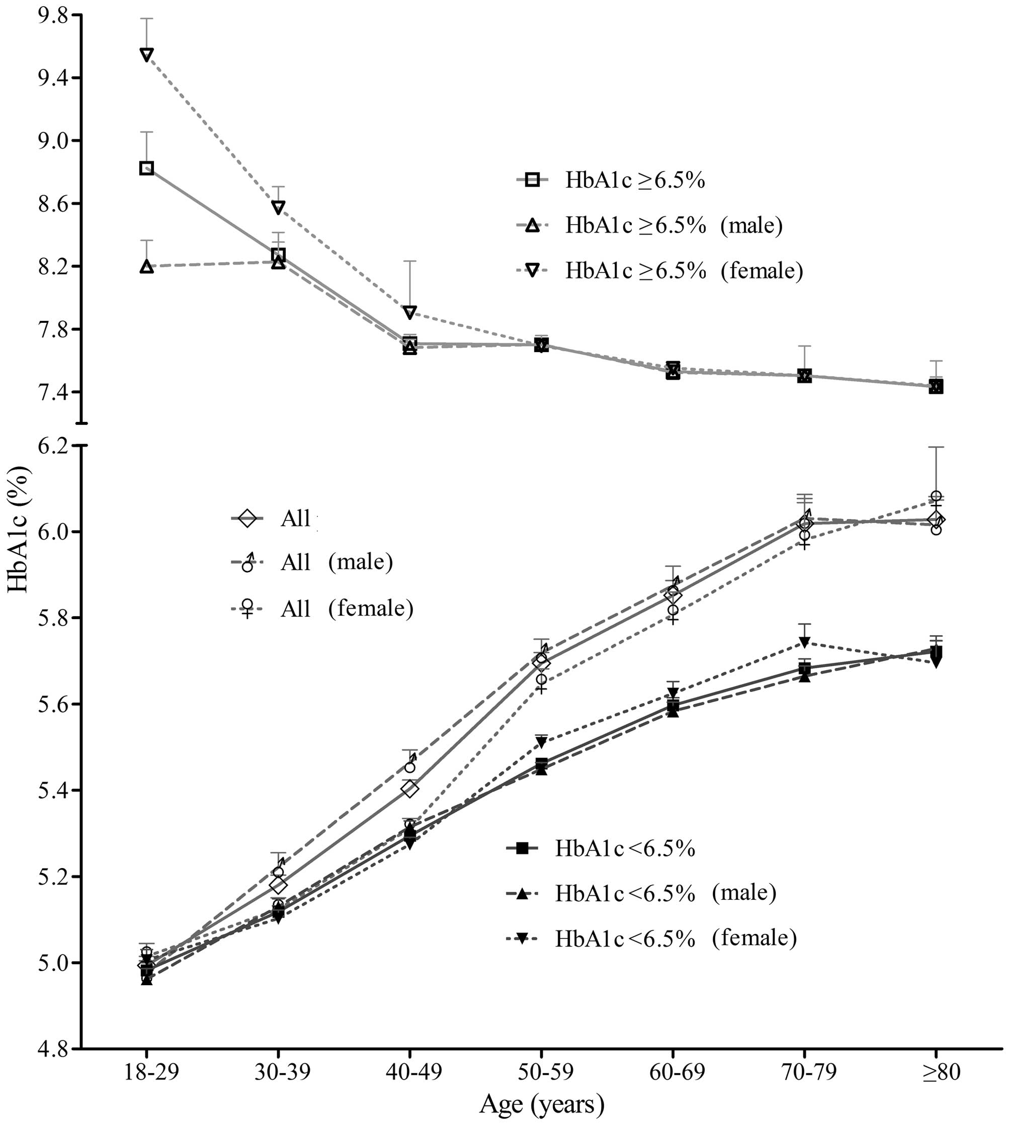 association between glycated hemoglobin a1c levels with age and