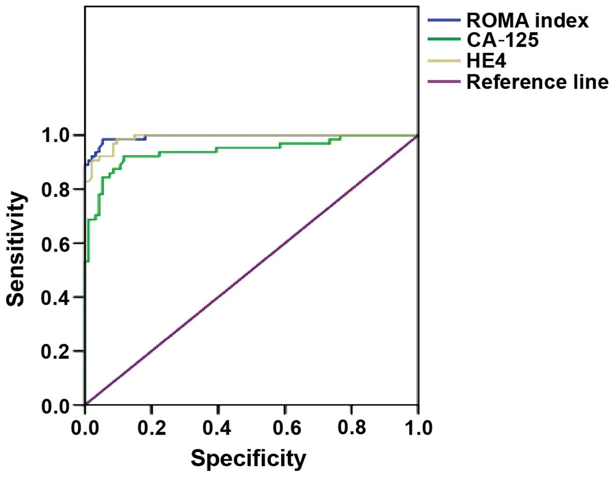 The Diagnostic Value Of Serum He4 And Ca 125 And Roma Index In Ovarian Cancer
