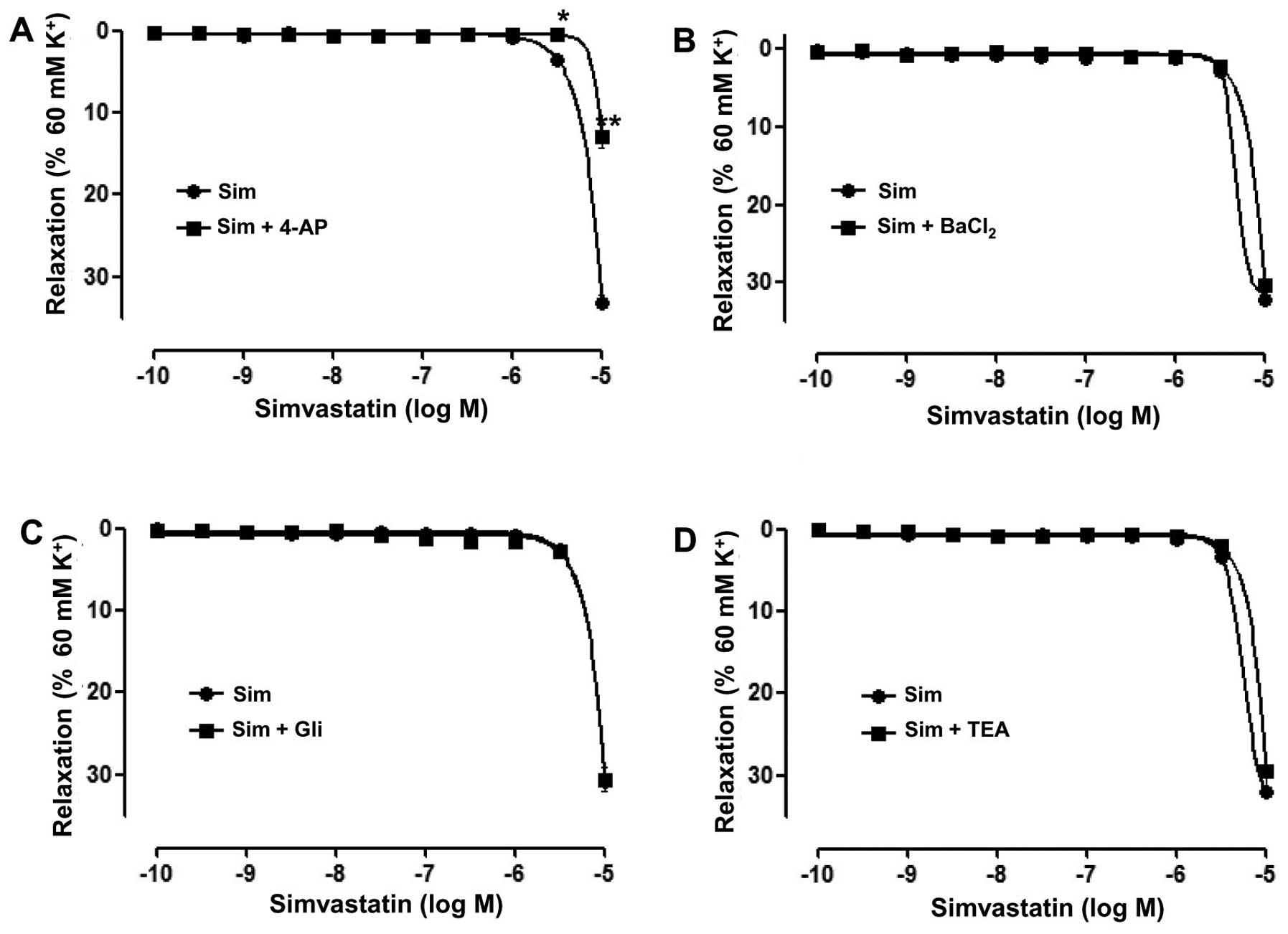 Mechanisms of simvastatin-induced vasodilatation of rat