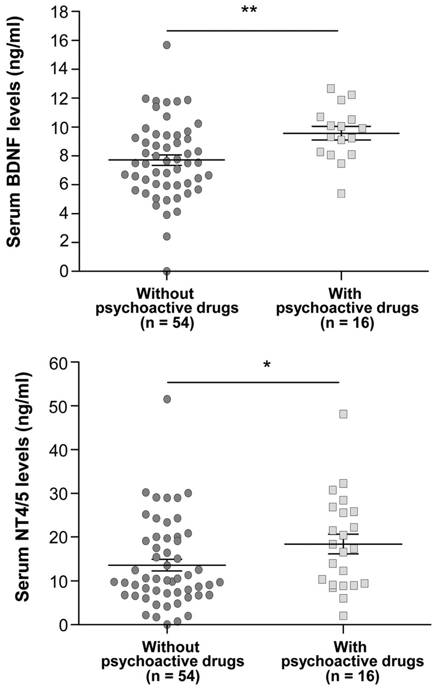 Psychoactive Drugs Influence Brain Derived Neurotrophic Factor And
