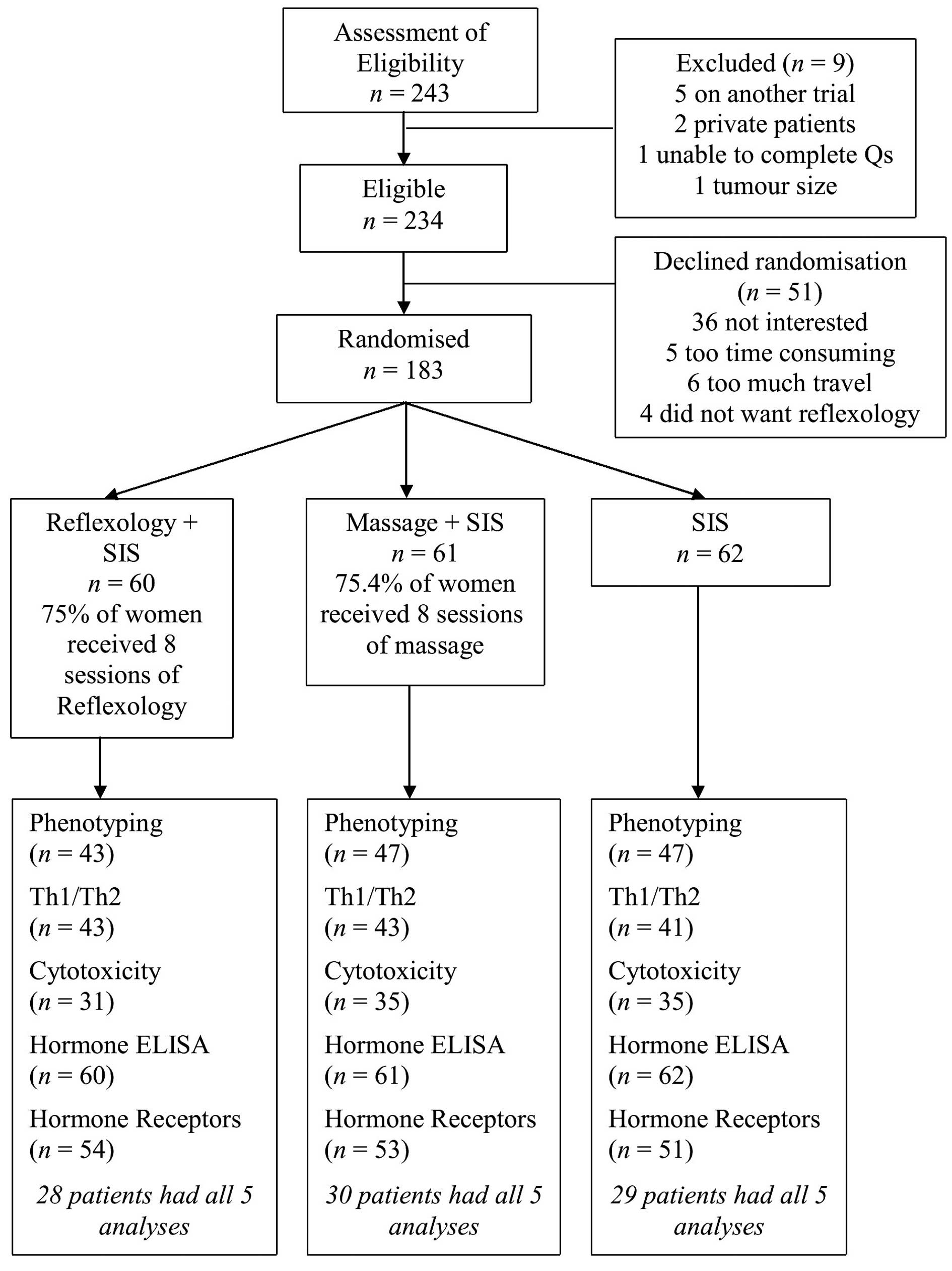 Alterations in the th1th2 balance in breast cancer patients using consort flow chart depicting the recruitment of patients into the three treatment groups and the use of samples in each of the biological assays employed nvjuhfo Image collections