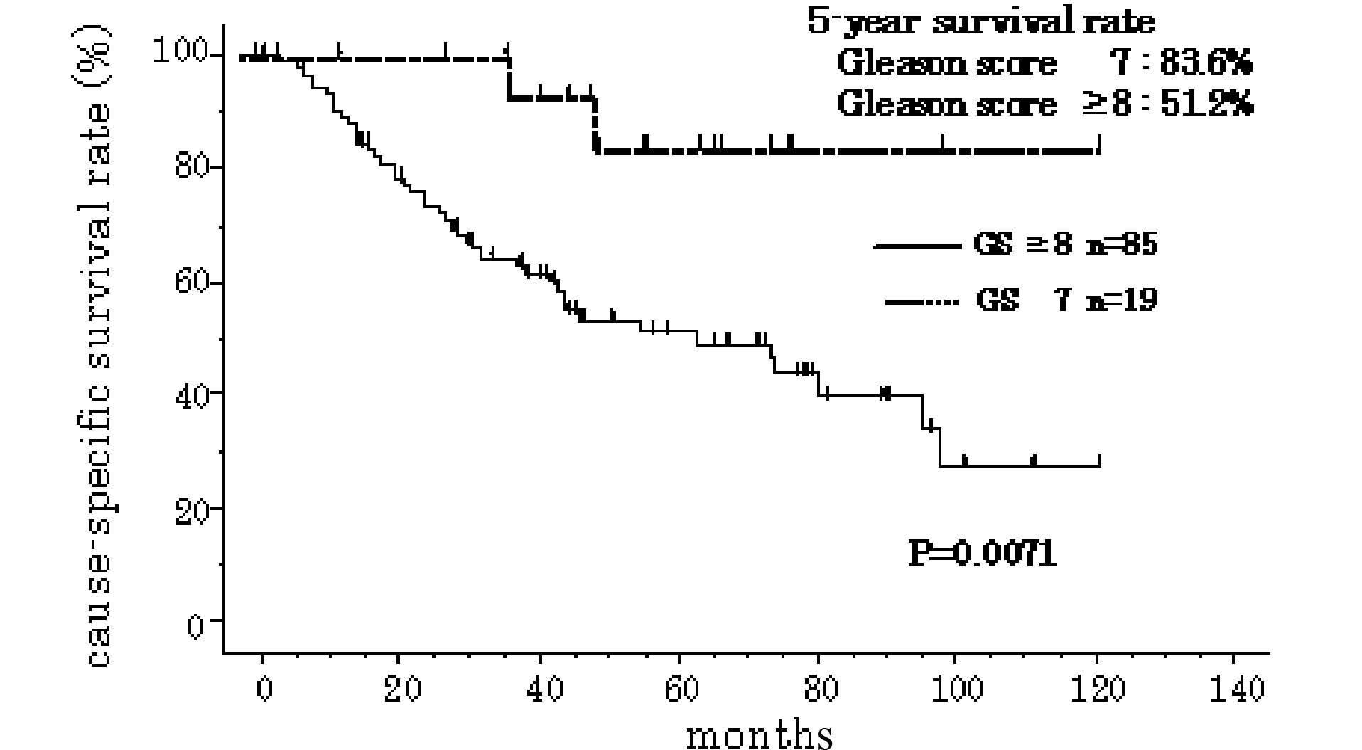 prostate cancer gleason score 6 treatment options