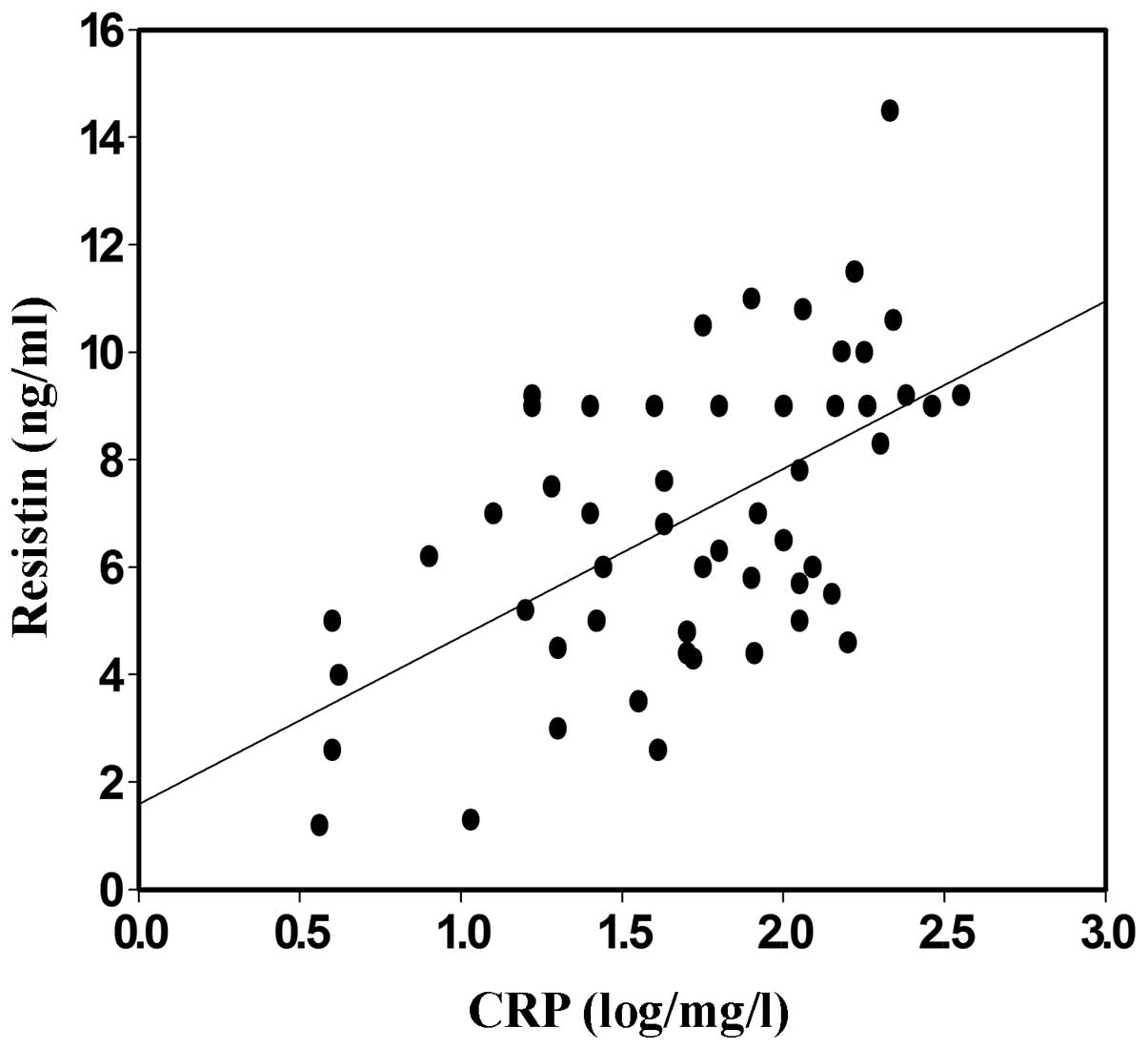 analysis of the correlation between serum resistin and the variability of erythropoietin