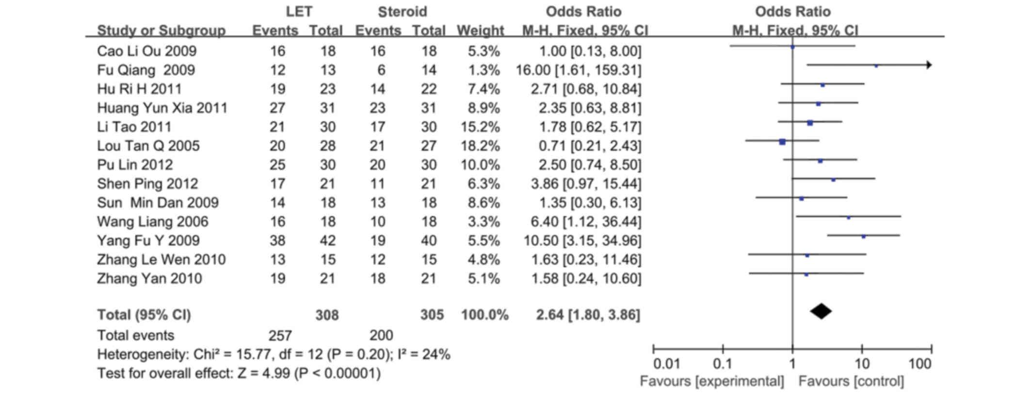 Immunosuppressive agents versus steroids in the treatment of