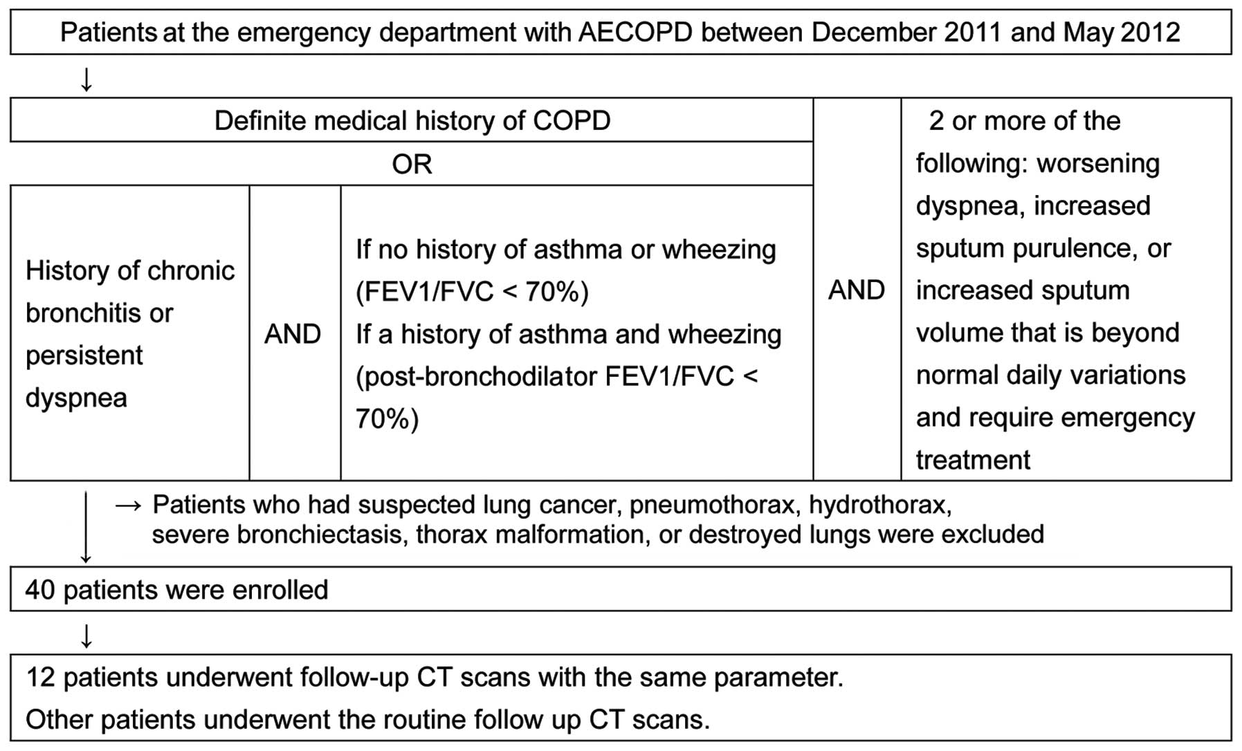 chronic obstructive pulmonary disease essay Essay on chronic obstructive pulmonary disease copd which is chronic obstructive pulmonary disease is known as a condition that progressively makes it harder to breathe because the airflow into and out of the lungs is reduced.