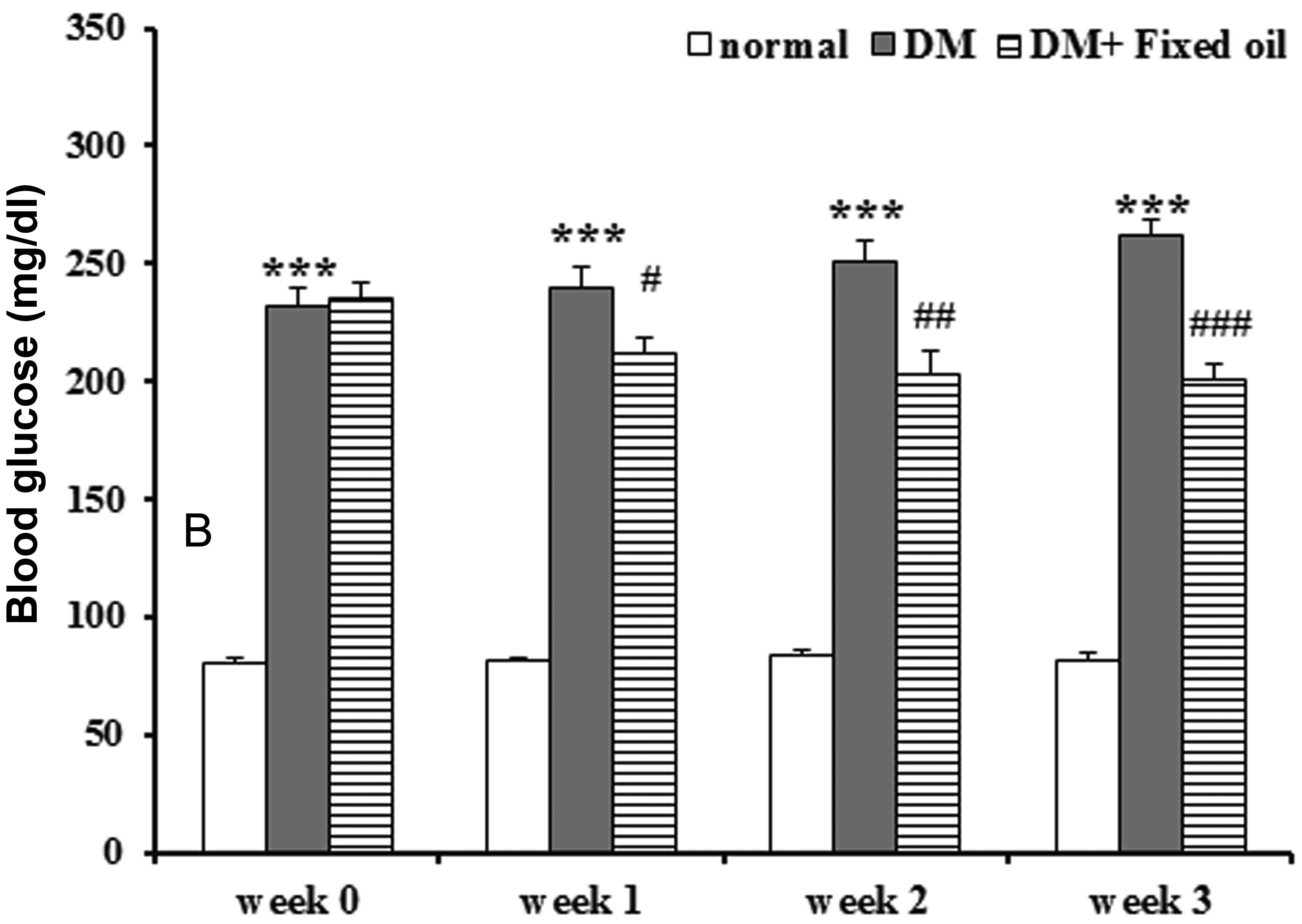 Anti-diabetic and anti-oxidative activity of fixed oil