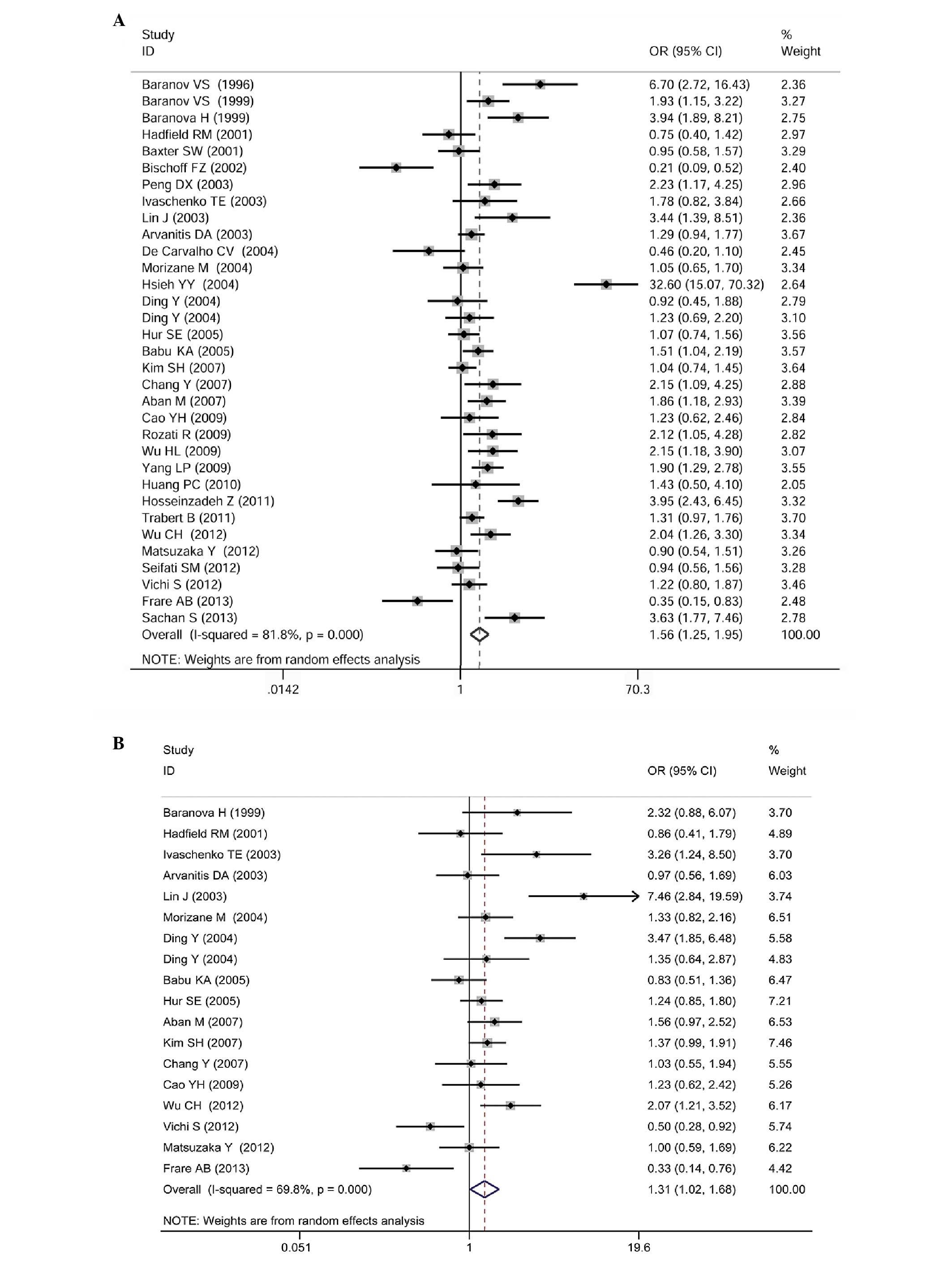 Association between glutathione S-transferase M1/T1 gene