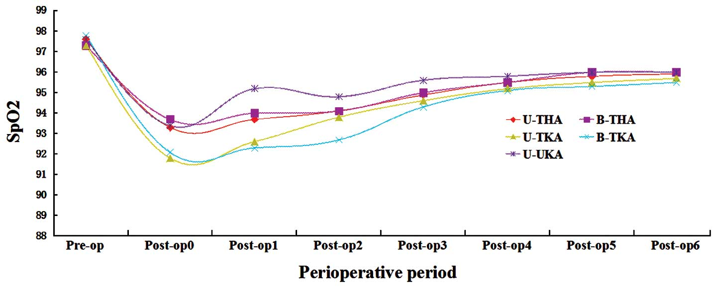 Association between hypoxemia and anemia following arthroplasty: A