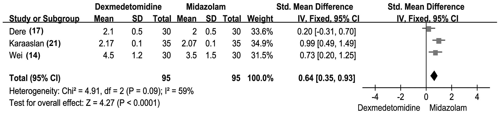 Dexmedetomidine versus midazolam for sedation during