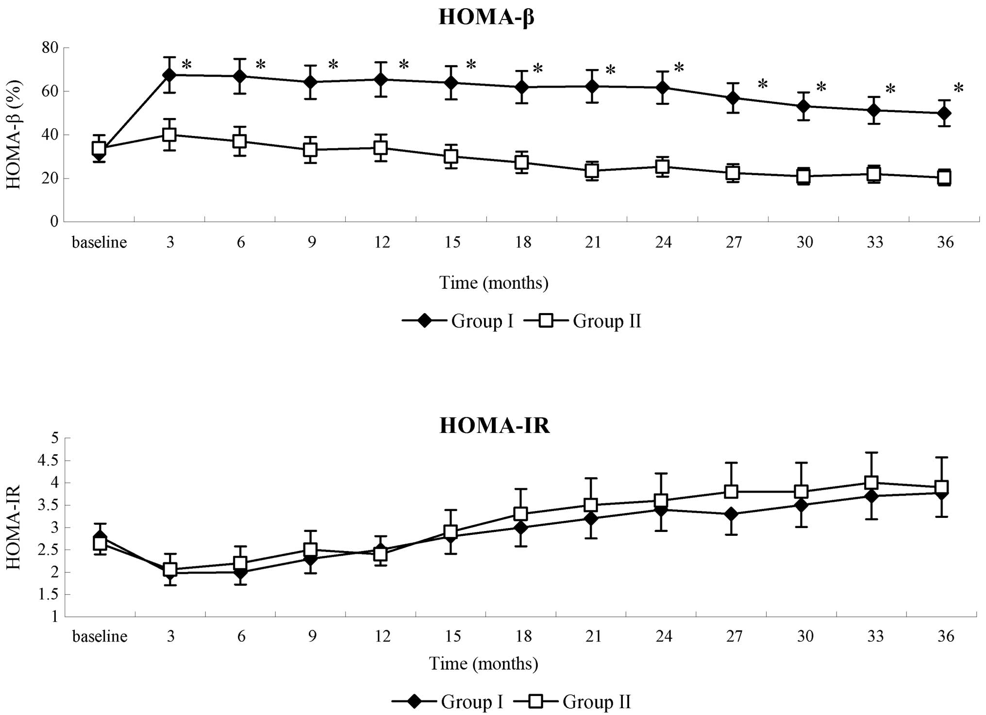 Long Term Effect And Safety Of Wharton S Jelly Derived Mesenchymal