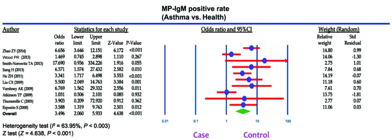 Association of Mycoplasma pneumoniae infection with increased risk