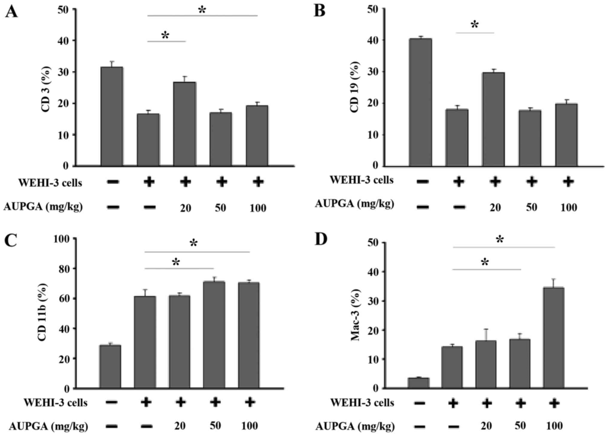 Anthocyanins From Black Rice Oryza Sativa Promote Immune Responses White Blood Cell Labeled Diagram When Cells Invade Effects Of Aupga Treatment On Markers Leukemia Balb C Mice Was Collected And Analyzed For A
