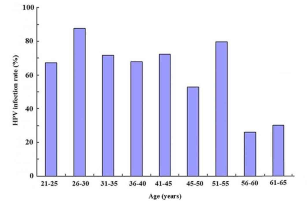 incubation du papillomavirus helmint ovul protection in general namol
