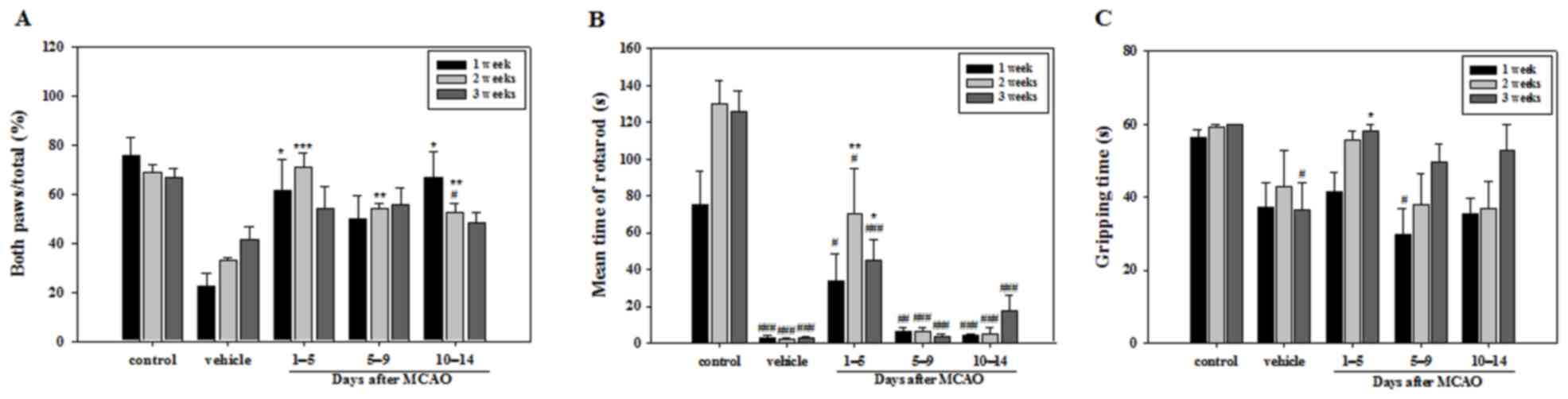 Aripiprazole Exerts A Neuroprotective Effect In Mouse Focal Cerebral Newman Motor Wiring Diagram Behavioral Test Evaluating The Dysfunction Induced By Ischemic Stroke Cylinder B Rotarod And C Wire Suspension