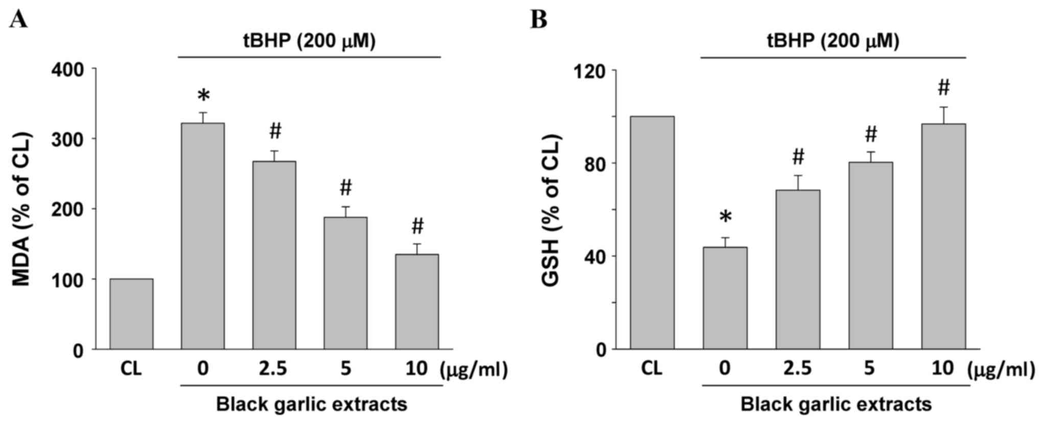 etm 15 03 2468 g01 protective effect of black garlic extracts on tert butyl