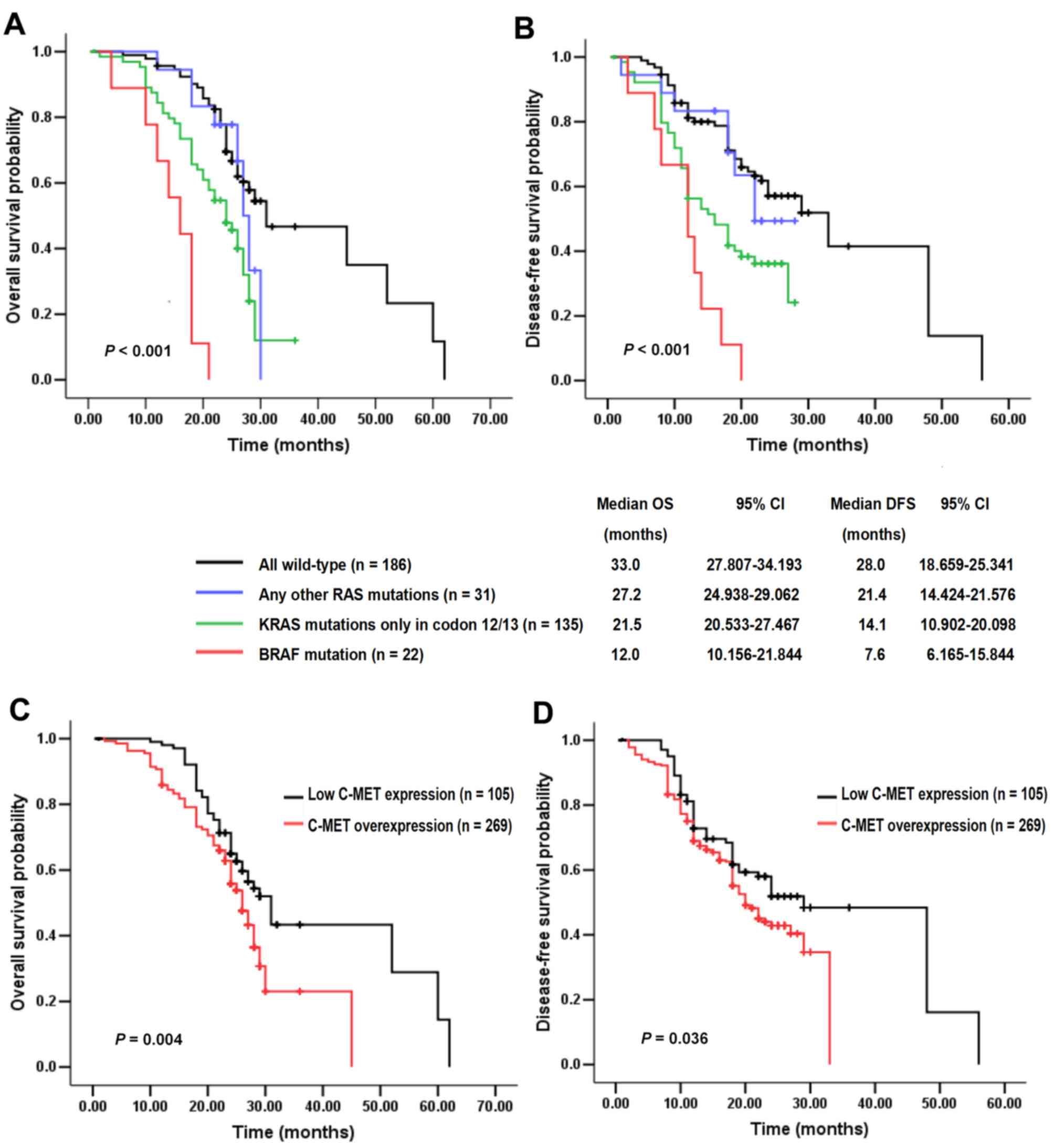 Upregulation of c-mesenchymal epithelial transition