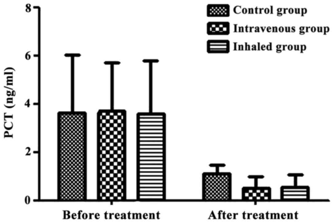 Parison Of Efficiency Of Inhaled And Intravenous Corticosteroid