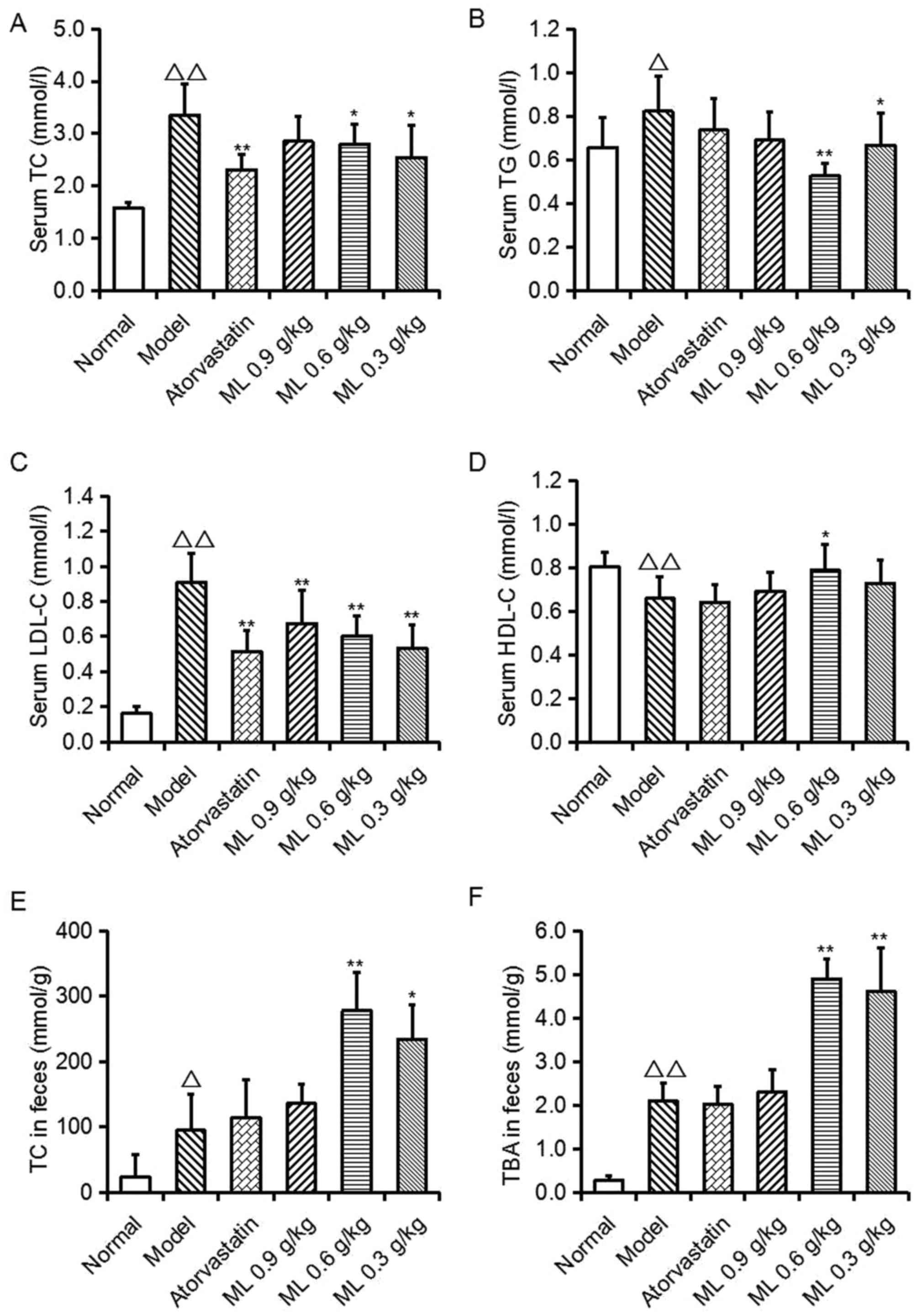 Beneficial effects of mangiferin on hyperlipidemia in high-fat-fed hamsters.