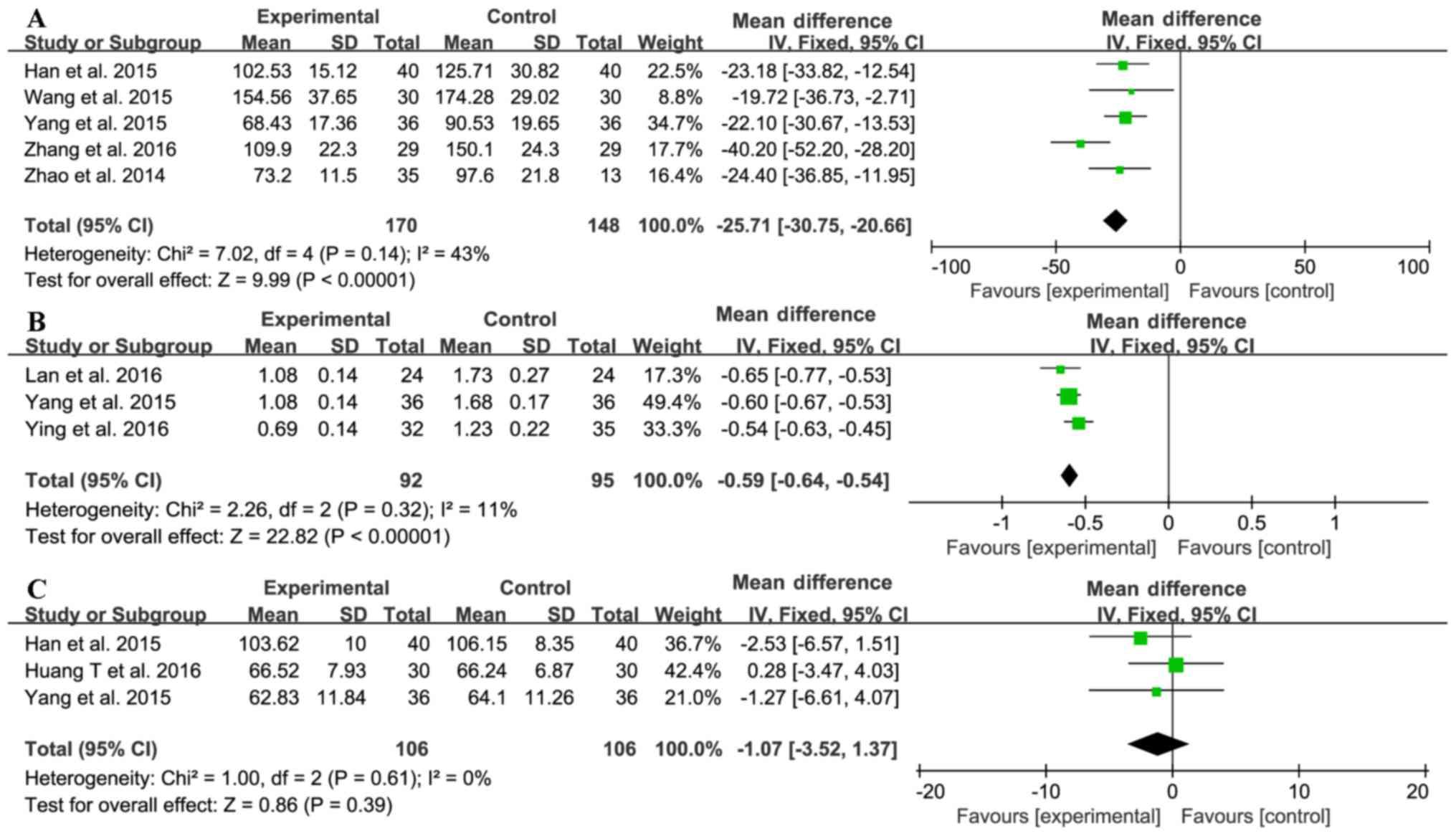 Meta‑analysis of the benefit of sitagliptin treatment in