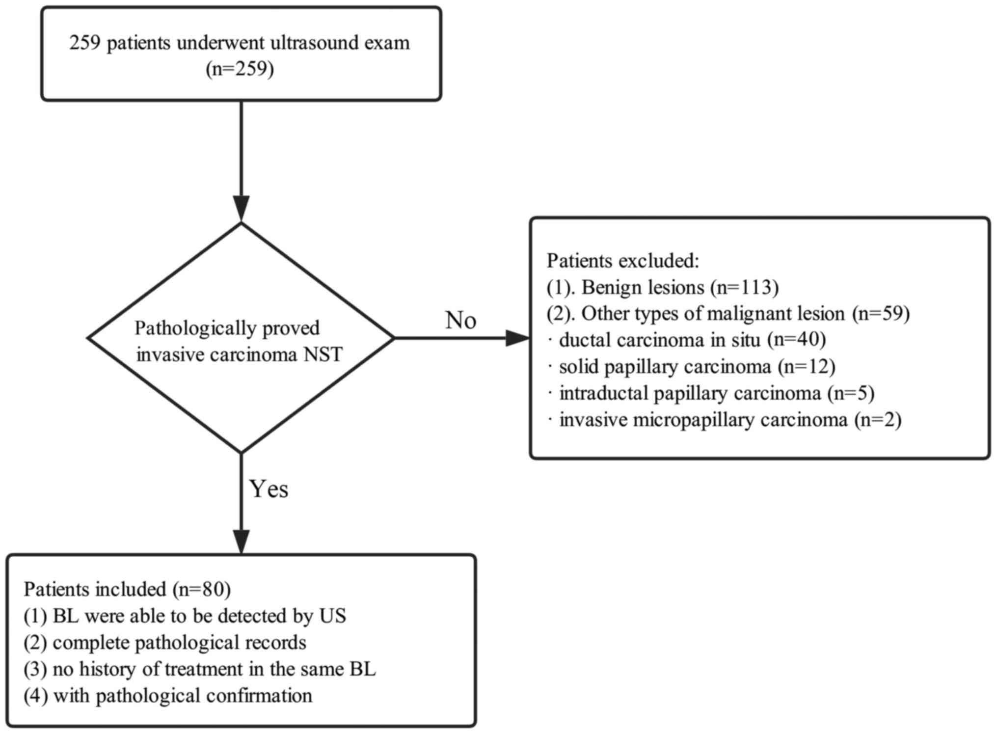 Correlation Between Histopathological Grading And Shear Wave