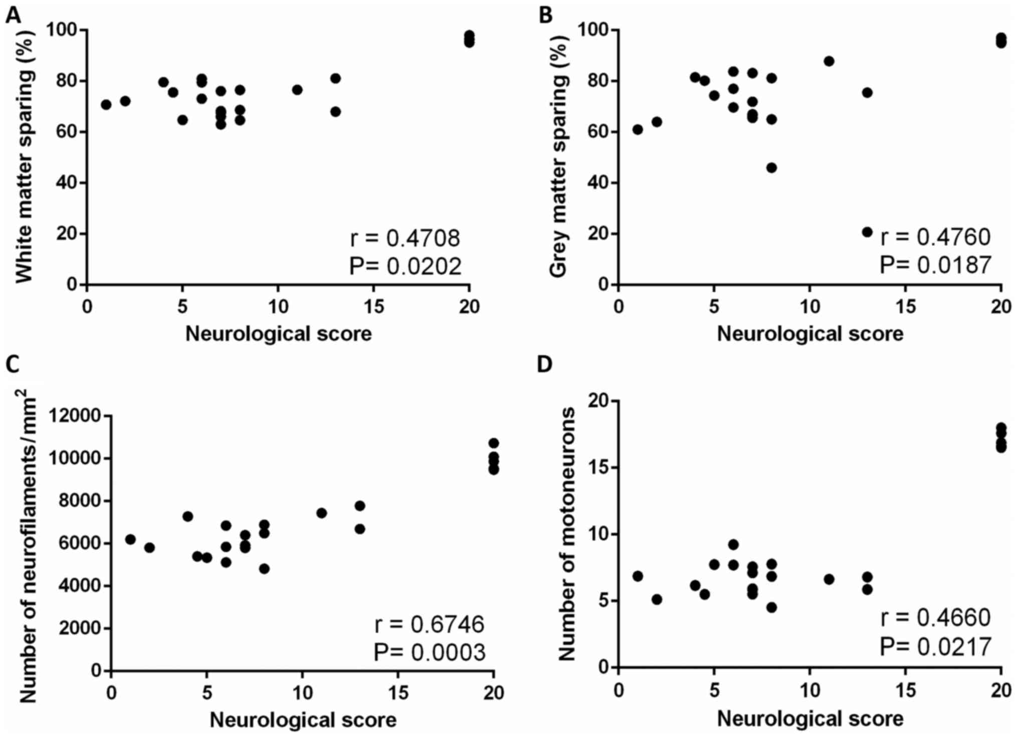Hypothermic Treatment After Computercontrolled Compression In Figures 514 Block Diagrams Of Led Report Figure 14 Scatterplots Illustrating Relationship Between Final Neurological Score Animals From All Experimental Groups And A Cumulative White Matter