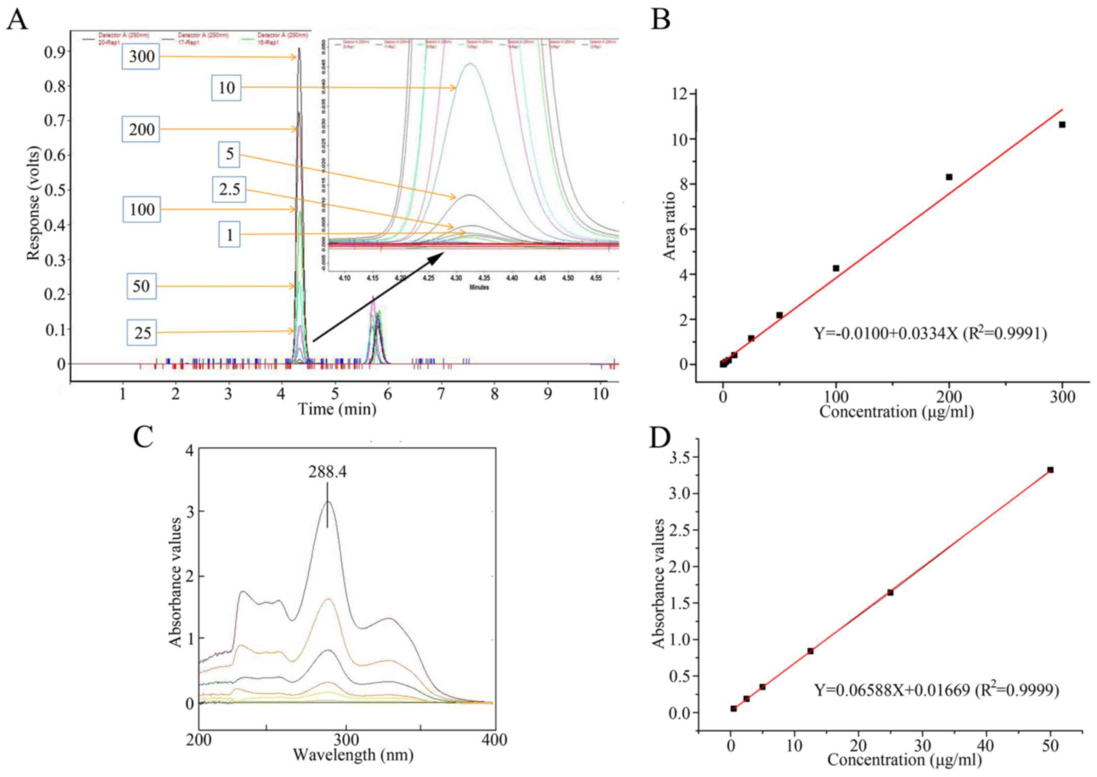 Comparison of high‑performance liquid chromatography and