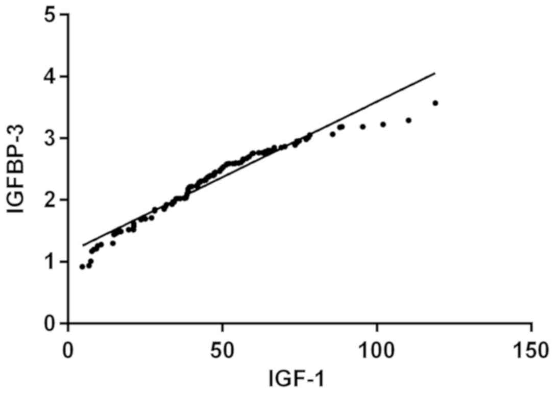 Analysis of the value and correlation of IGF‑1 with GH and