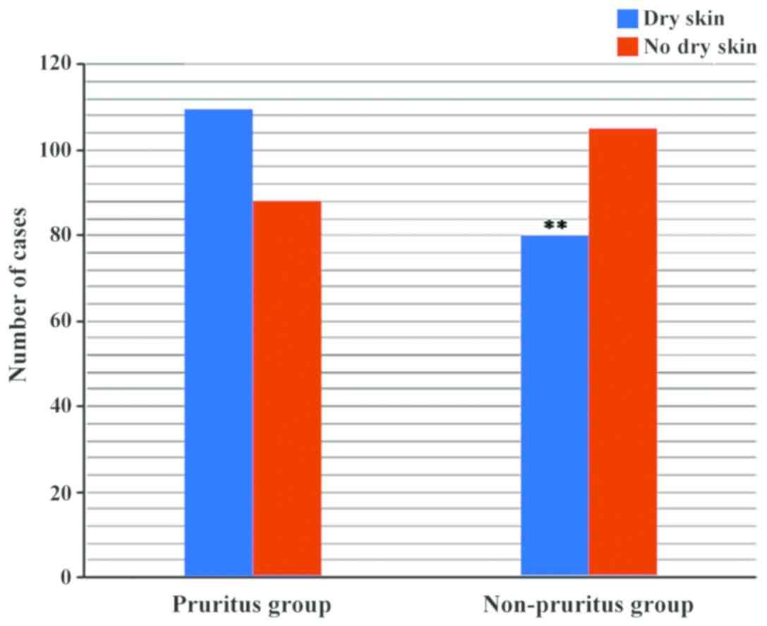 Pruritus in liver disease pathogenesis and treatment
