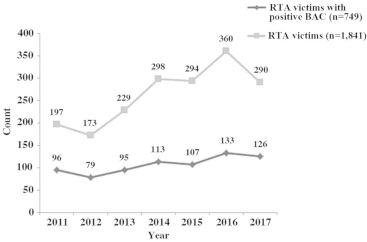 Incidence of fatalities of road traffic accidents associated
