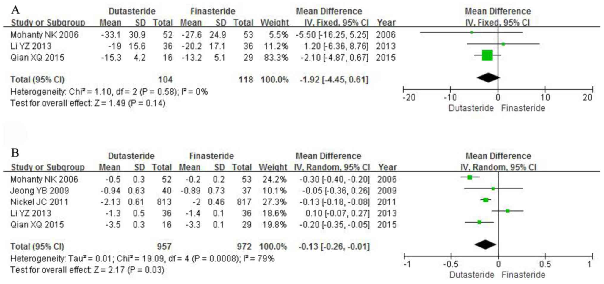Efficacy And Safety Of Dutasteride Compared With Finasteride In Treating Males With Benign Prostatic Hyperplasia A Meta Analysis Of Randomized Controlled Trials