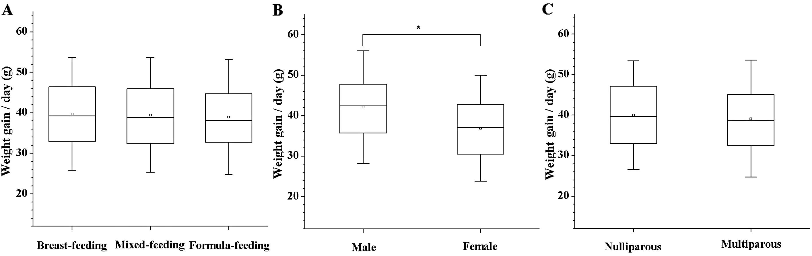Relationship between feeding modes and infant weight gain in the infant weight gainday in the first month of life classified on the basis of feeding mode infant gender and parity no significant differences were nvjuhfo Images