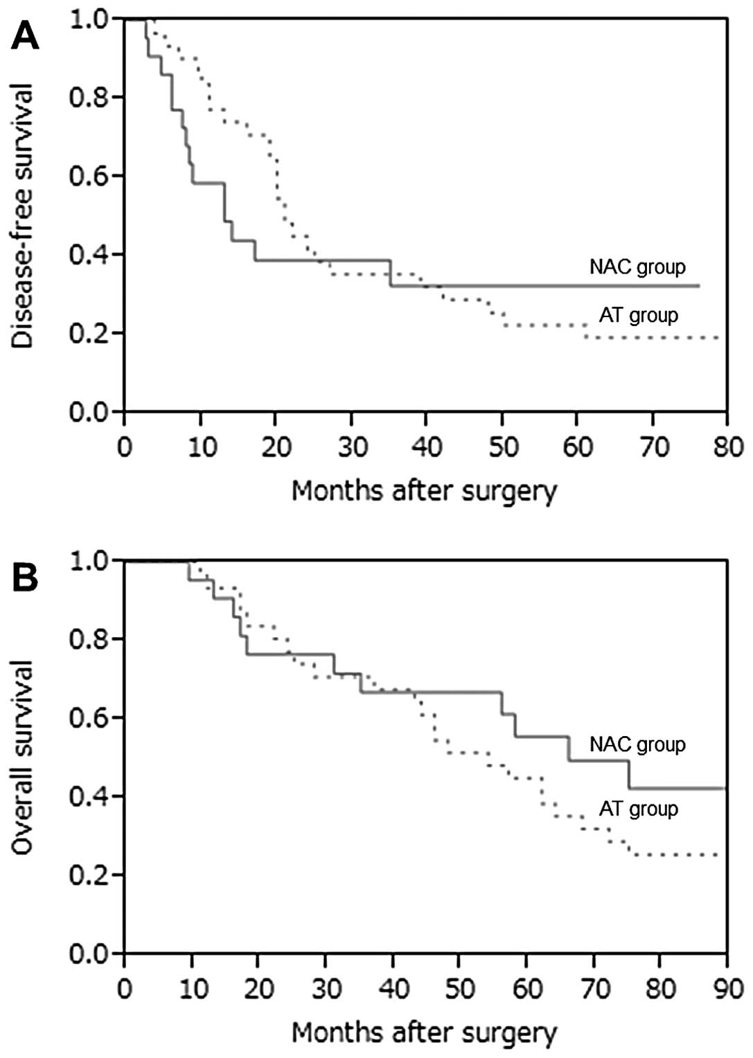 Breast cancer chemo regimens