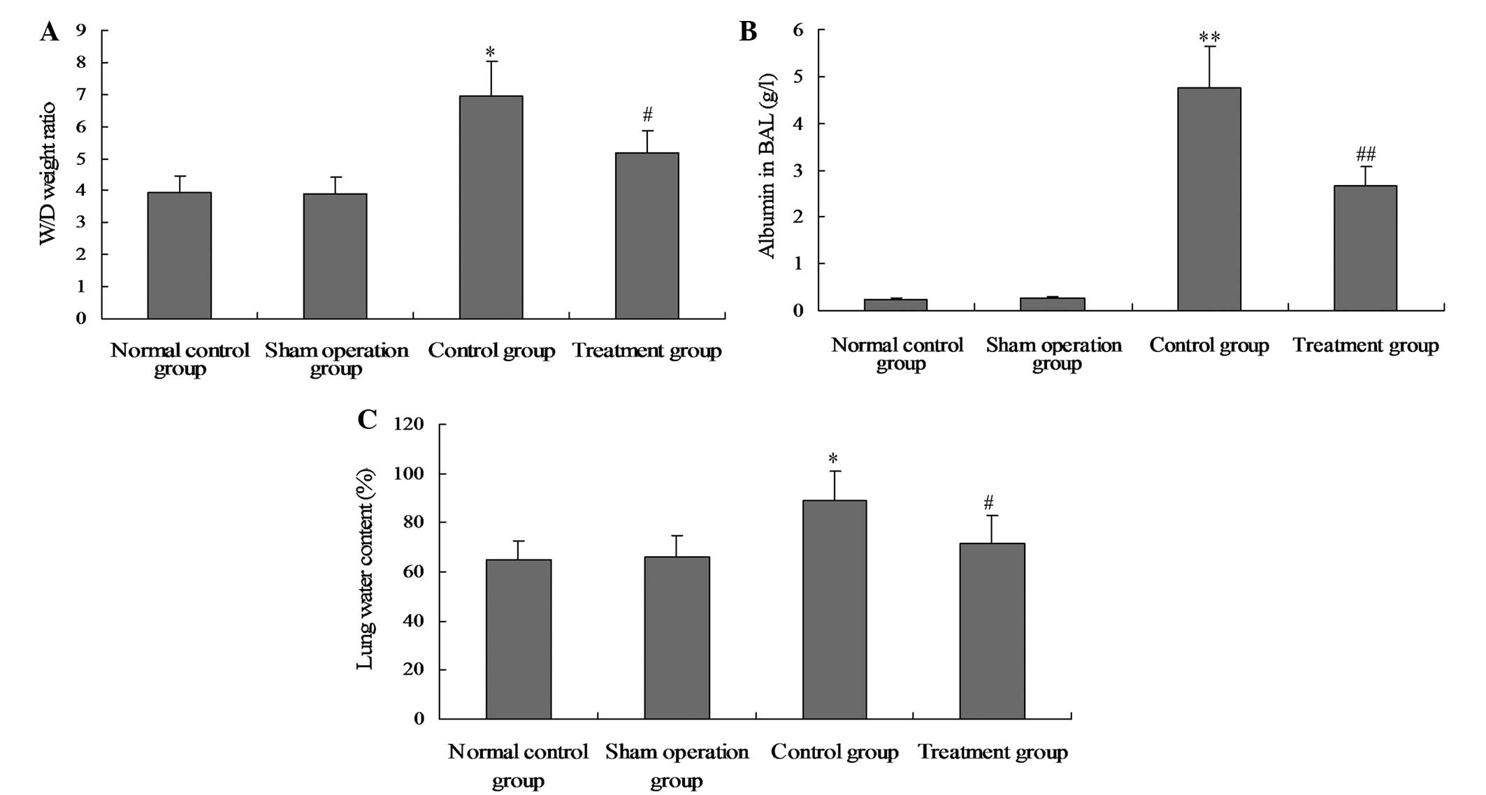 Effect of salidroside on lung injury by upregulating