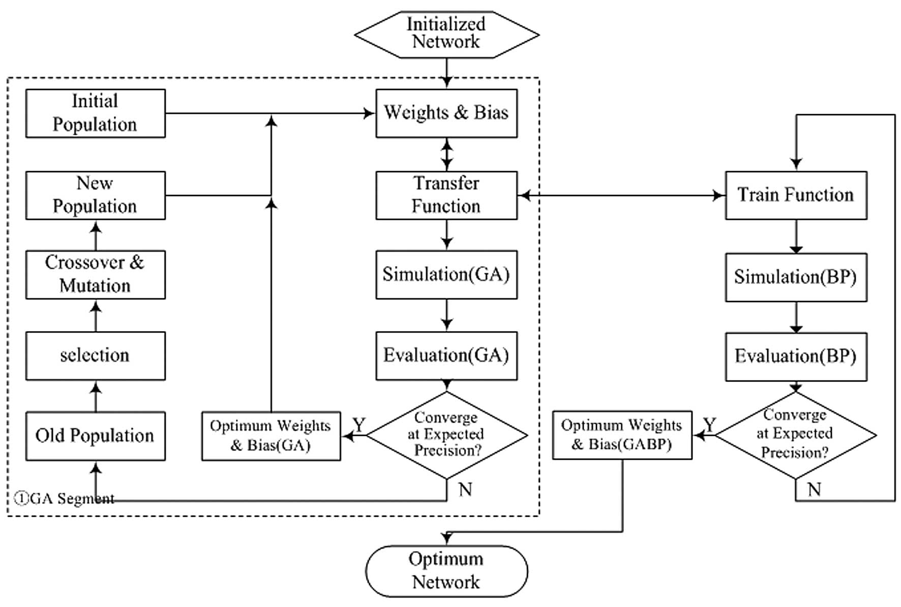 Bitterness intensity prediction of berberine hydrochloride using flow chart of the ga bp ga bp genetic algorithm back propagation neural network nvjuhfo Image collections