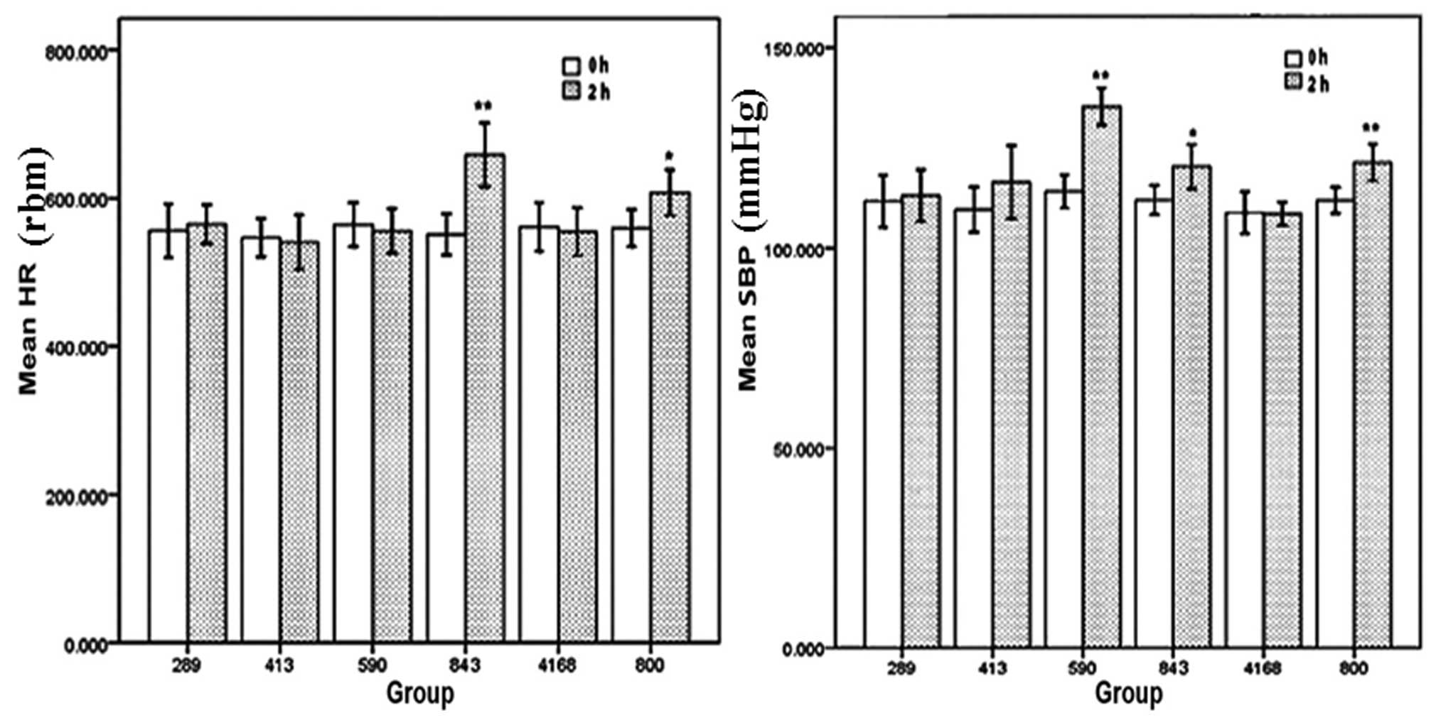 Effect of extractions from Ephedra sinica Stapf on