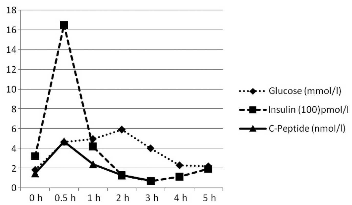 normal testosterone level in female