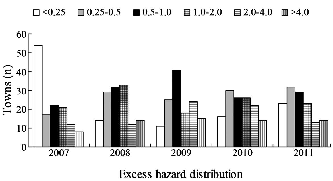 Spatiotemporal epidemiology of hand foot and mouth disease in