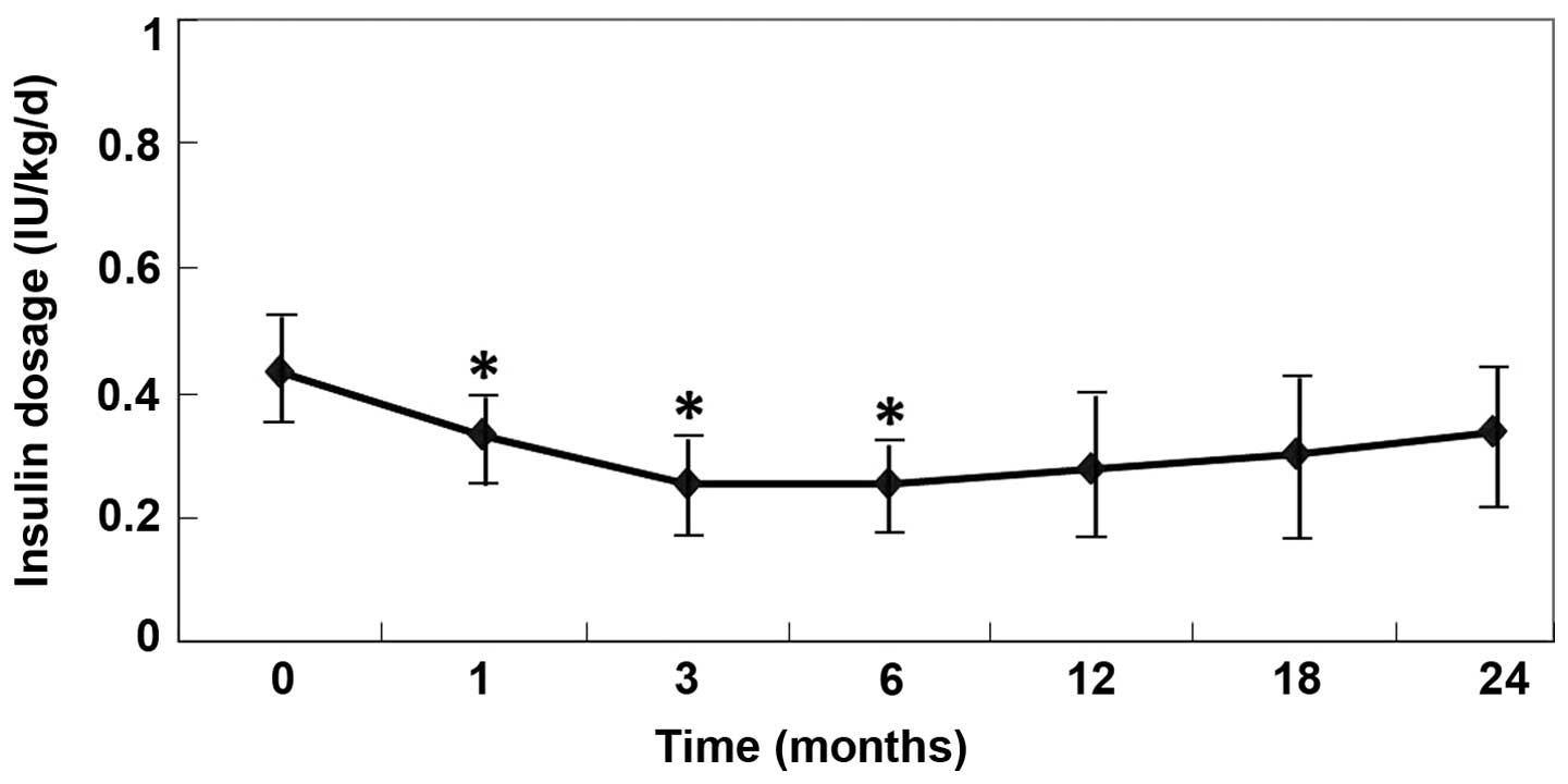 Therapeutic Efficacy Of Umbilical Cord Derived Mesenchymal Stem