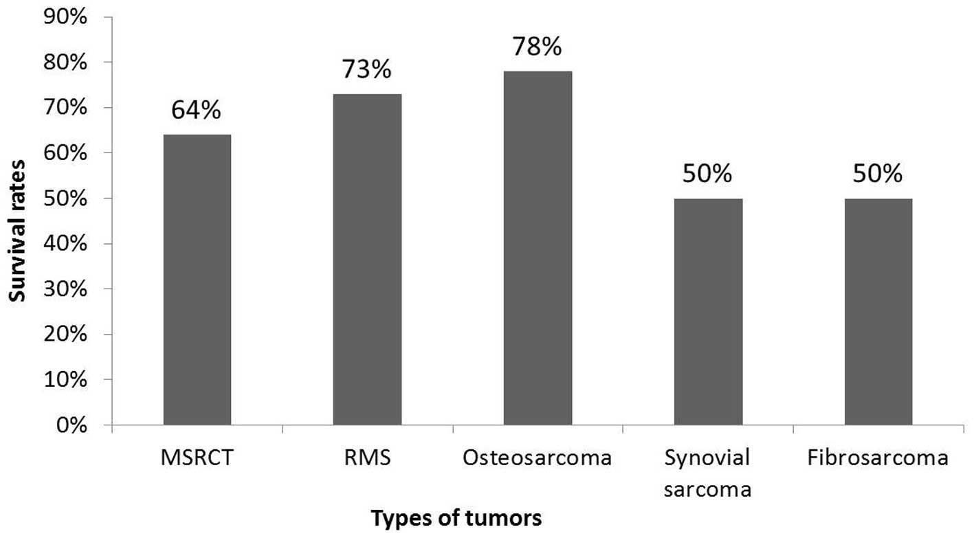 cancer ewing s sarcoma survival rate negii ce este și cum să trateze