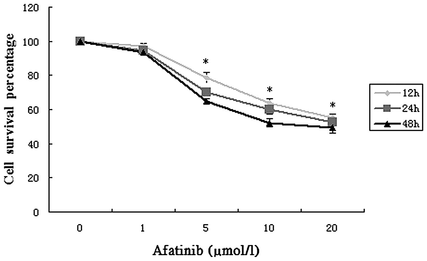 Experimental and Therapeutic Medicine Afatinib inhibits proliferation and invasion and promotes apoptosis of the T24 bladder cancer cell line