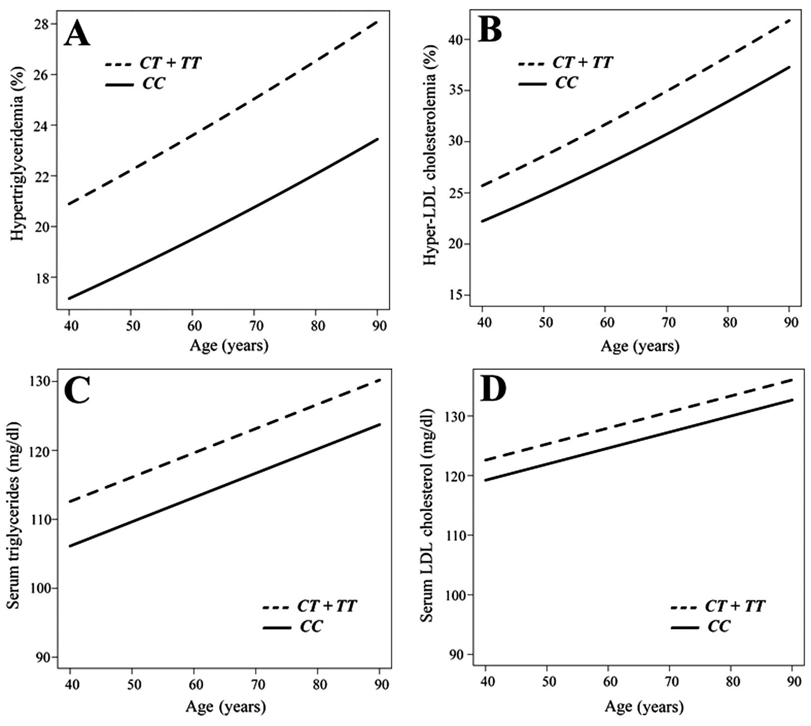 Association of genetic variants with dyslipidemia and