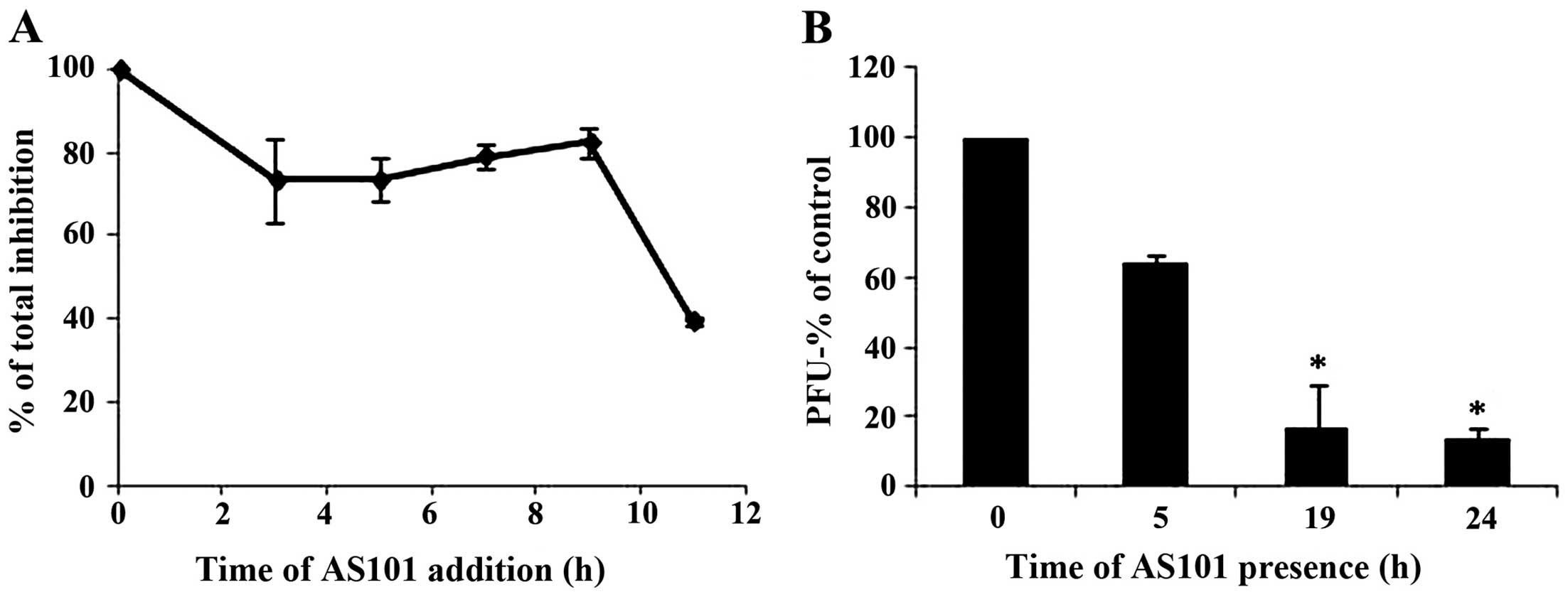 The immunomodulator, ammonium trichloro[1,2-ethanediolato-O,O
