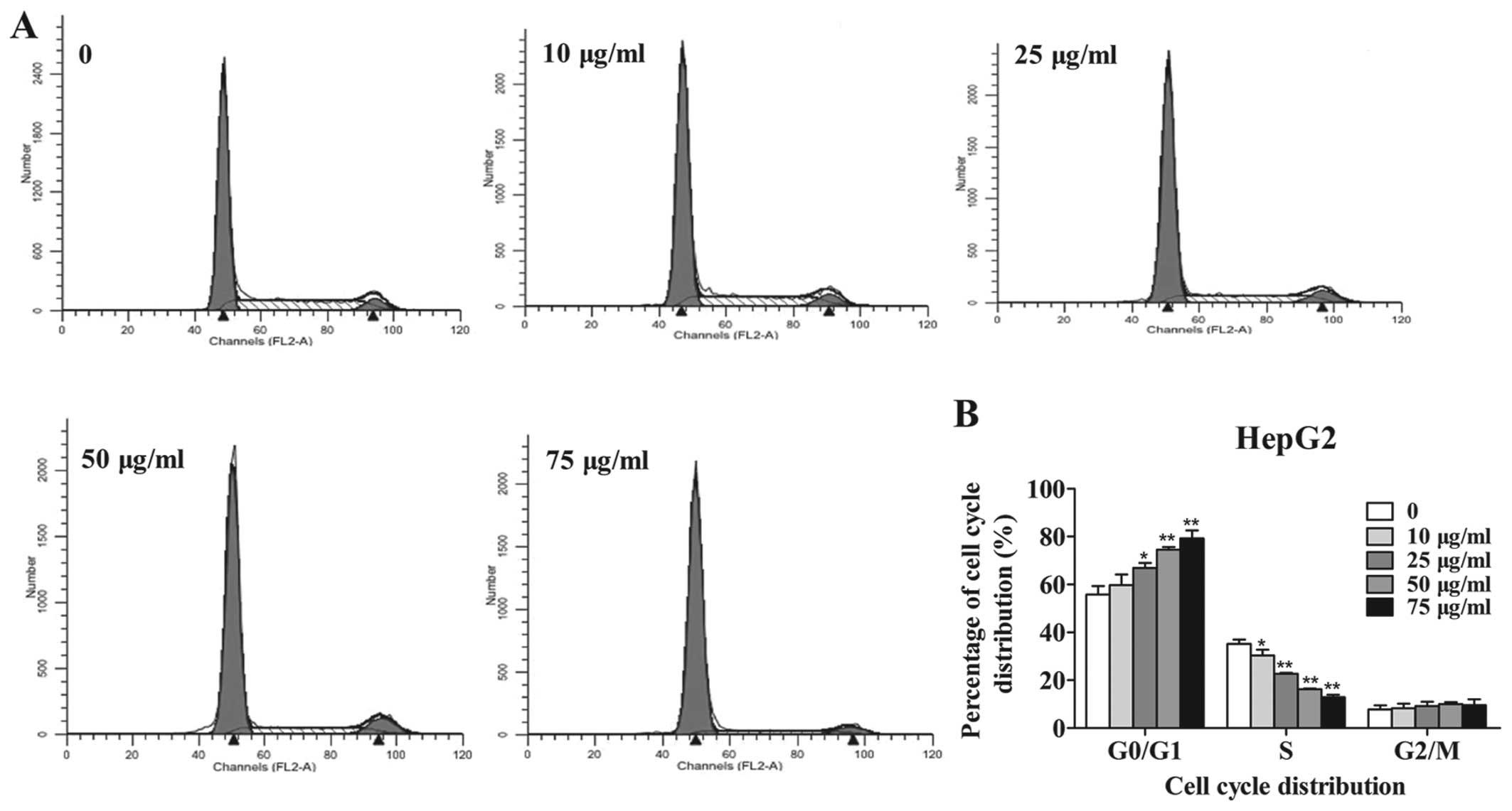 cytoxan secondary malignancies
